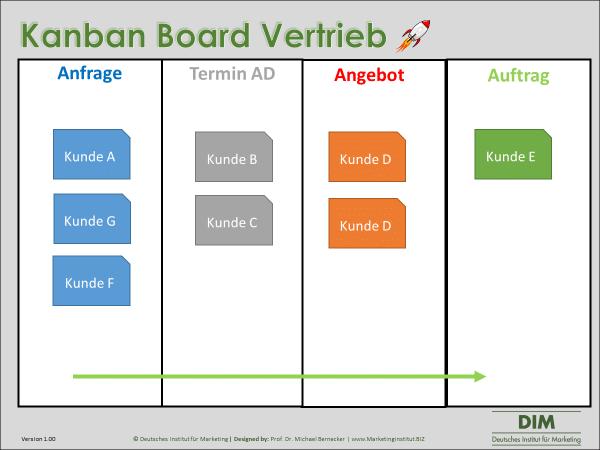 Kanban Board Vertrieb