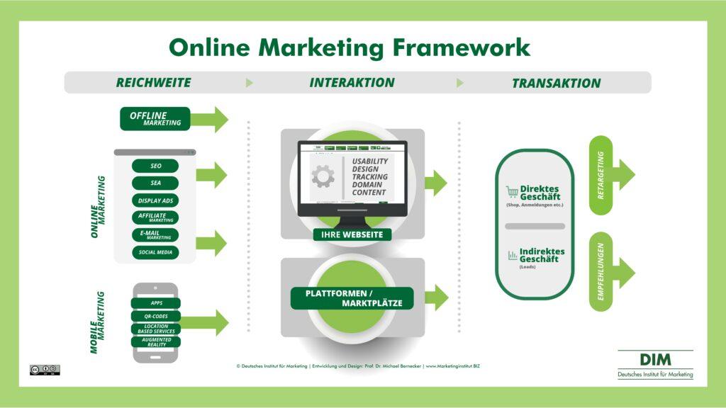 Online Marketing Framework