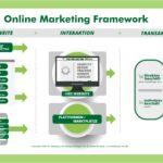 Was ist Online-Marketing? – Online-Marketing-Definition