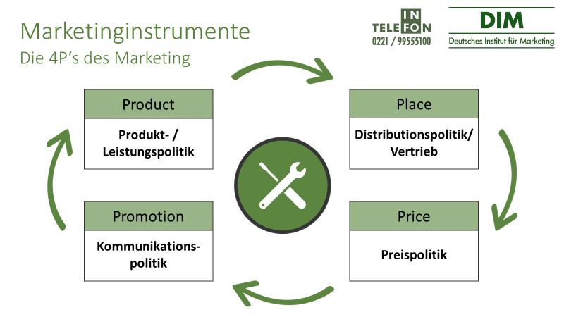 Marketinginstrumente