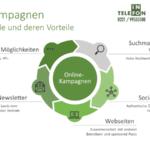 Online-Kampagnen: Definition, Kanäle, Faktoren, Ablauf