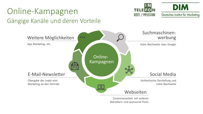 Online-Kampagnen