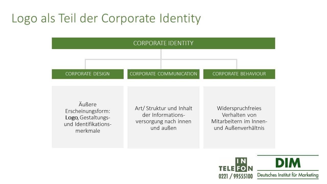 Firmenlogo in der Corporate Identity