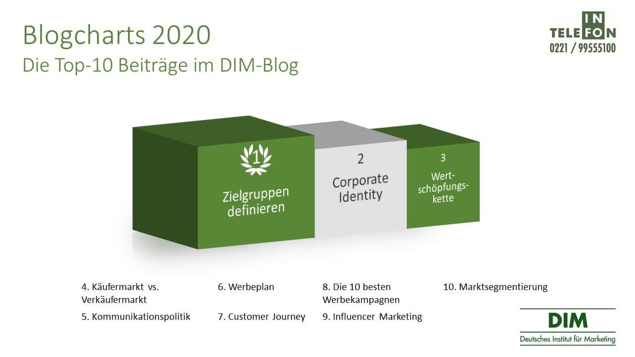 DIM Blogcharts Top-10 Beiträge