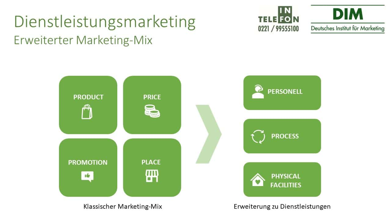 Dienstleistungsmarketing Marketing-Mix