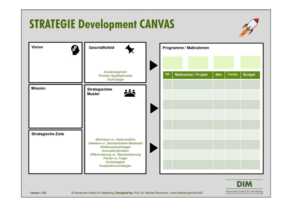 Strategie Development Canvas