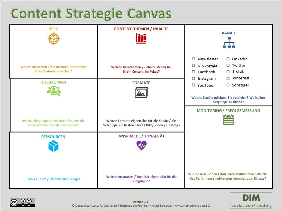Content Strategie Canvas