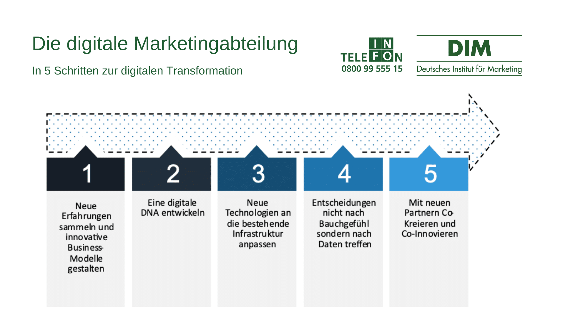 Die digitale Marketingabteilung