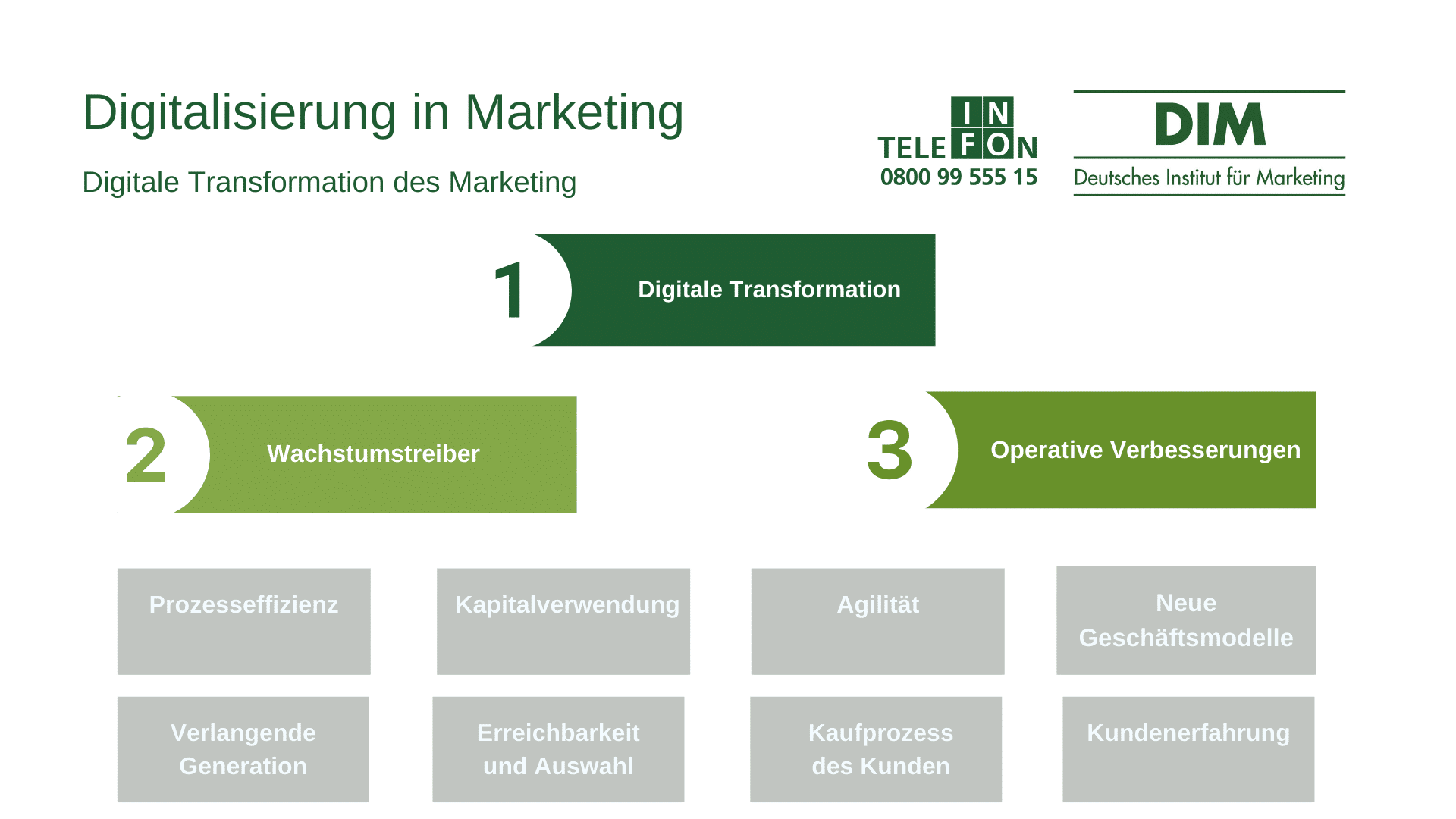 Digitalisierung im Marketing