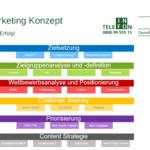Online Marketing Konzept – Ihr Leitfaden zum Erfolg!