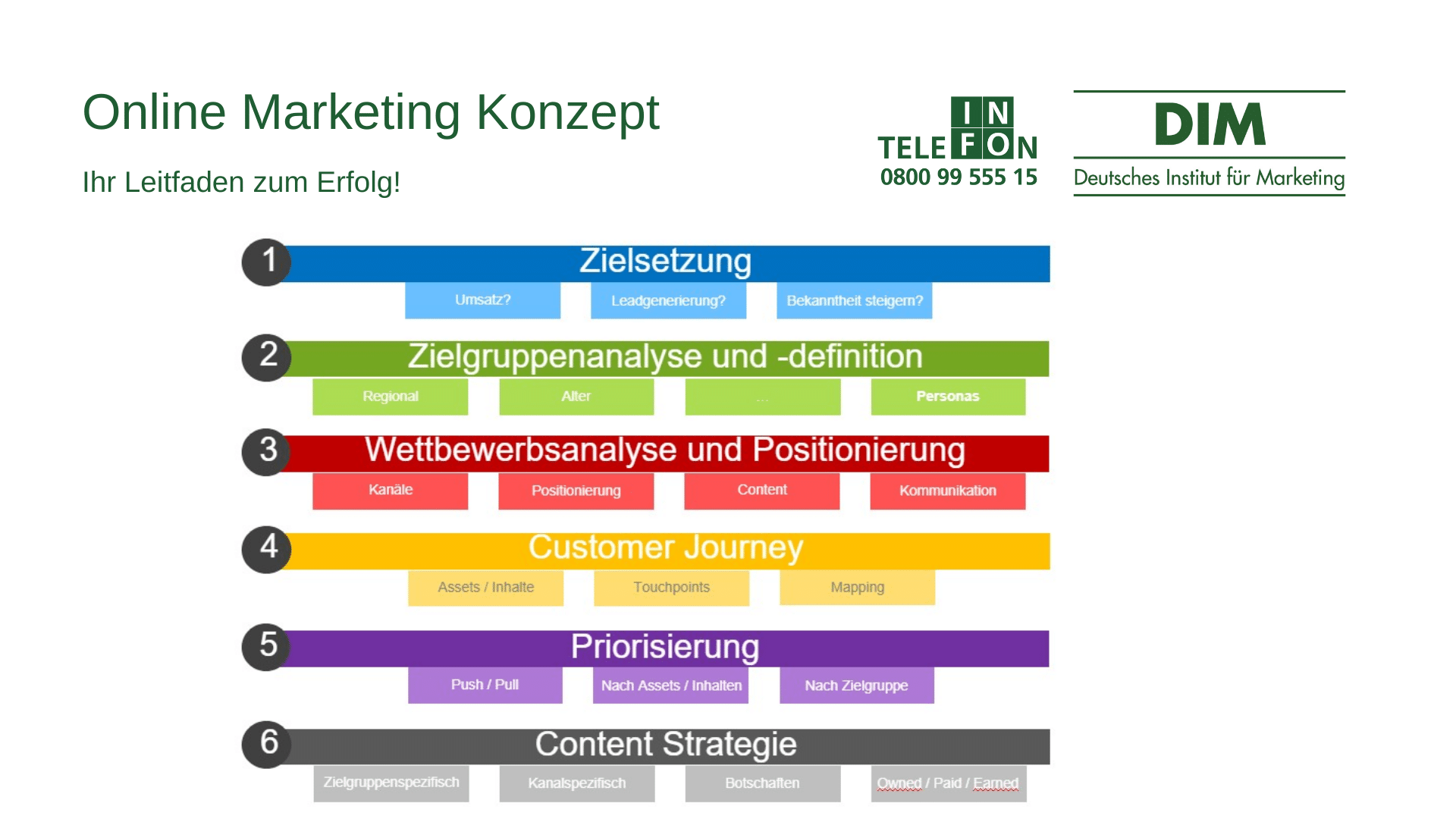 Online Marketing Konzept