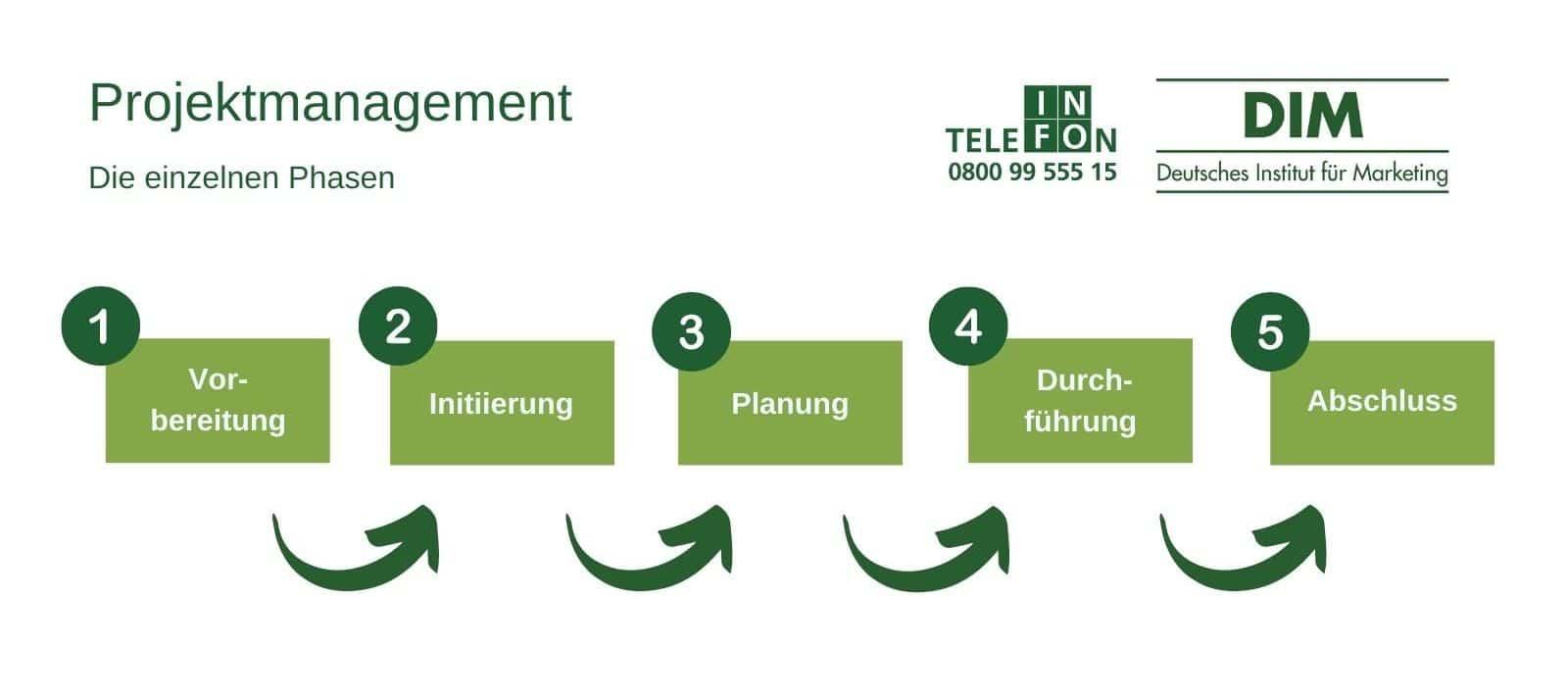 Projektmanagement Phasen