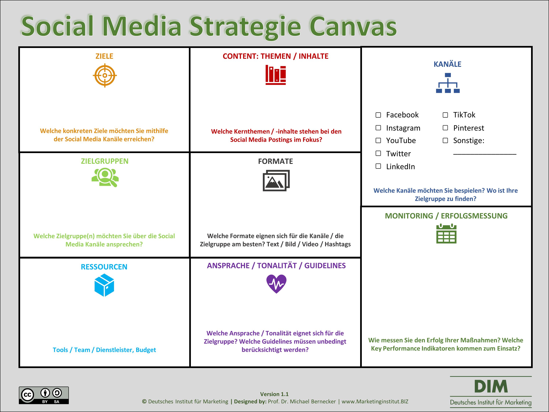 Social Media Strategie Canvas