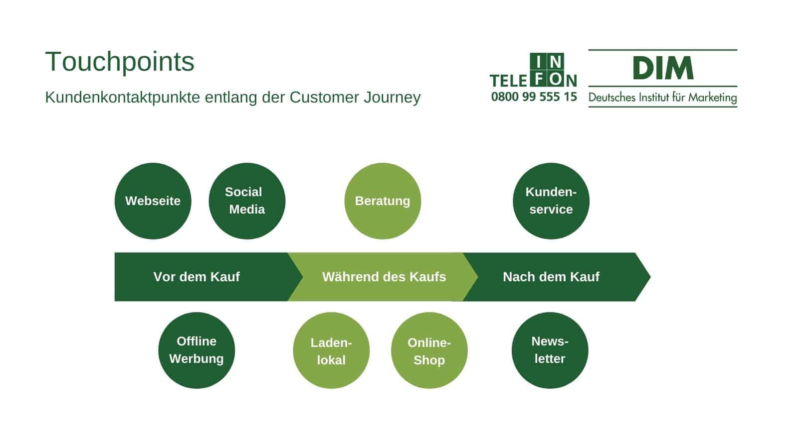 Touchpoint Management