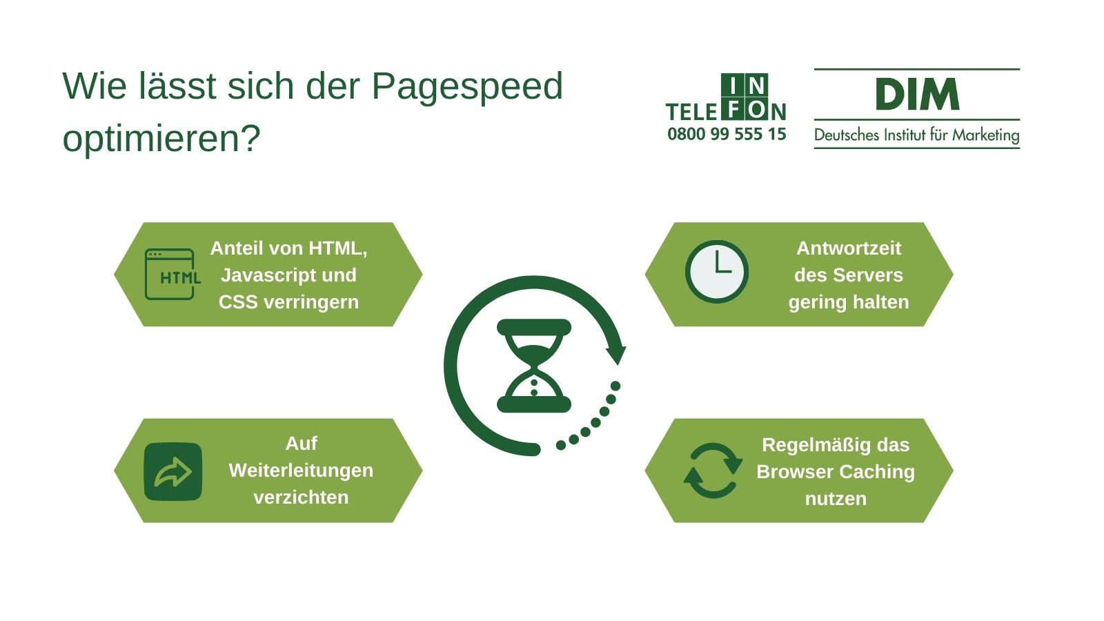 Pagespeed Test